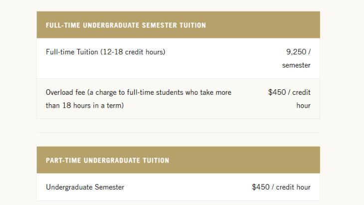 Lindenwood University Online Fees