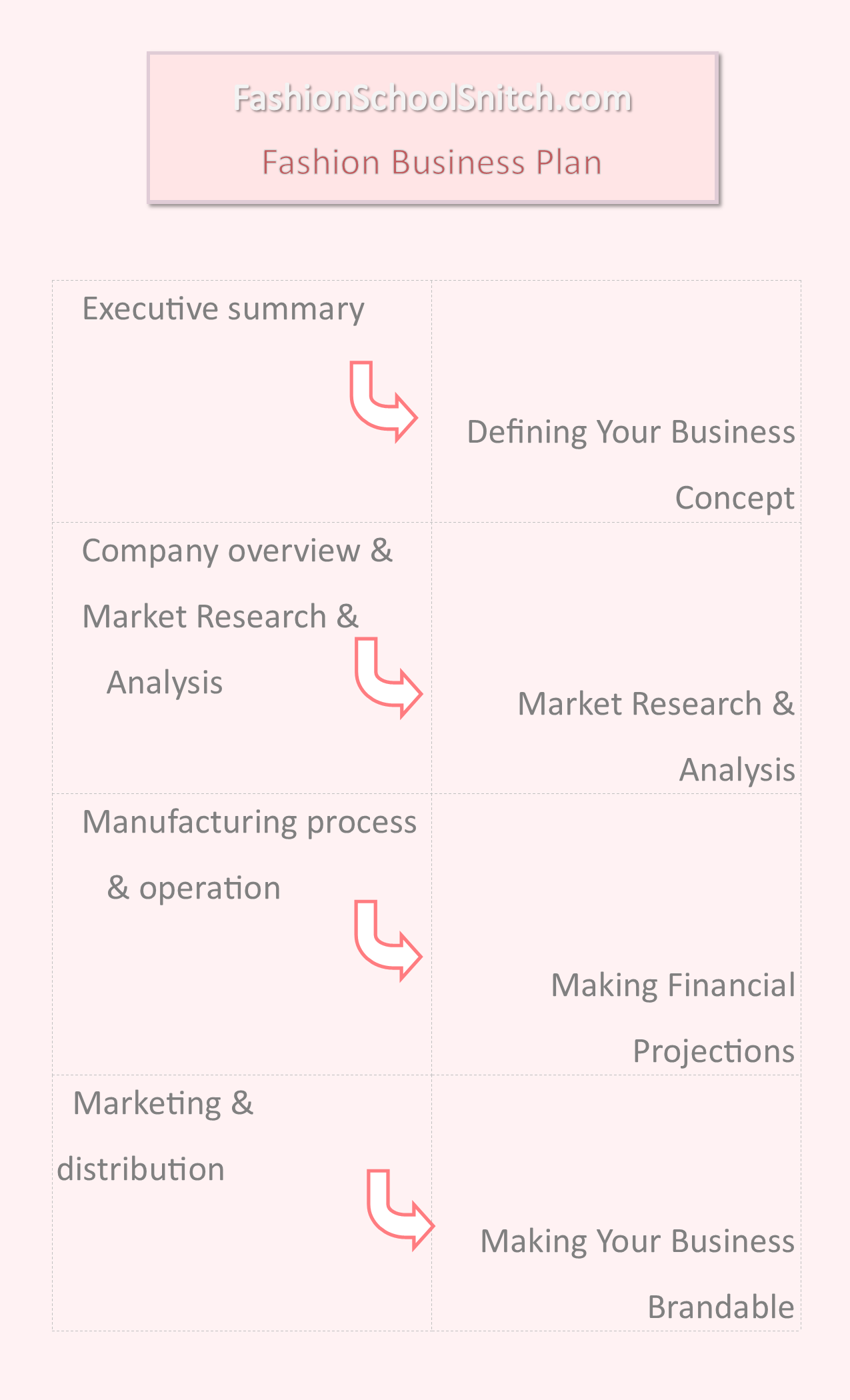 How to research detailed information to fill in a fashion business plan.