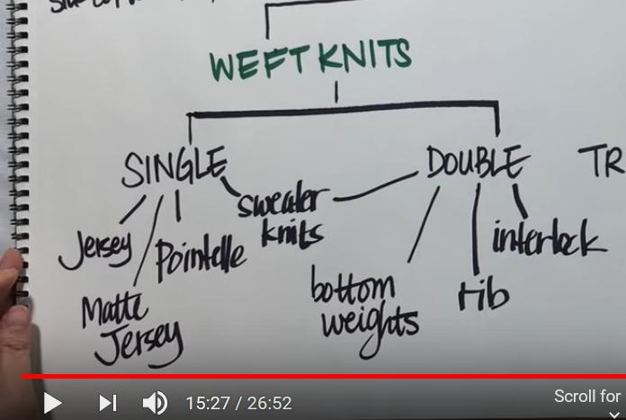 Screenshot taken from Zoe Hong's Learning About Fabrics 4: Knits Basics on YouTube